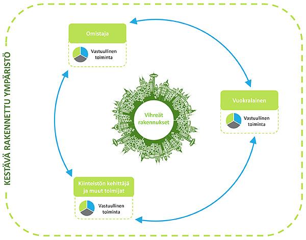 EcoReal, kestävä rakennettu ympäristö, vastuullisuus